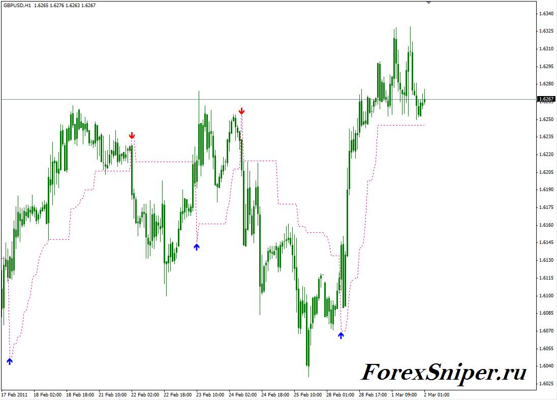 sniper forex indicator mt4
